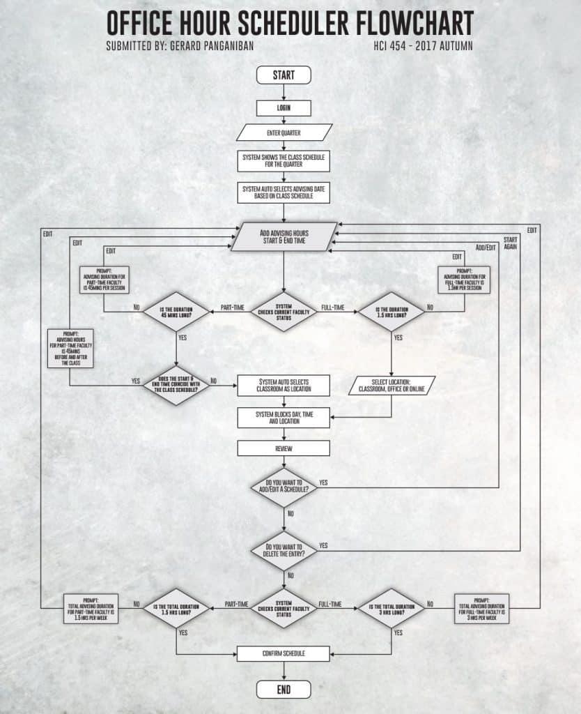Flowchart / Wireframes